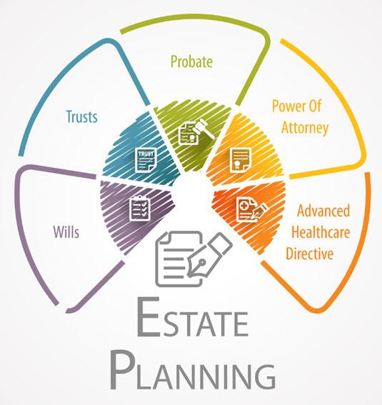 Estate Planning Attorneys   Wolpert Schreiber McDonnell P.C.